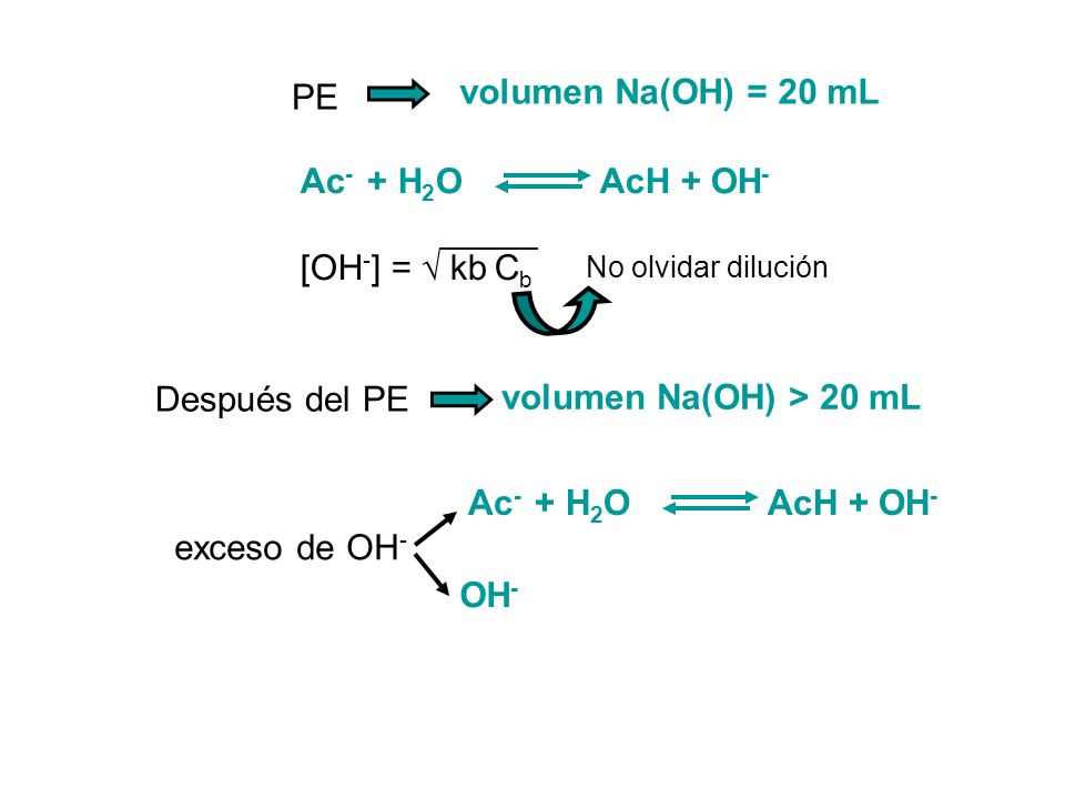 volumen Na(OH) = 20 mL PE Ac- + H2O AcH + OH- [OH-] = √ kb Cb